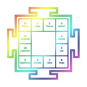 Color your Jyotish chart! @ Ayurvedic Health Center & Wellness Shop | Bellingham | Washington | United States